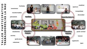 2. Eje Trabajadores: Taller participativo